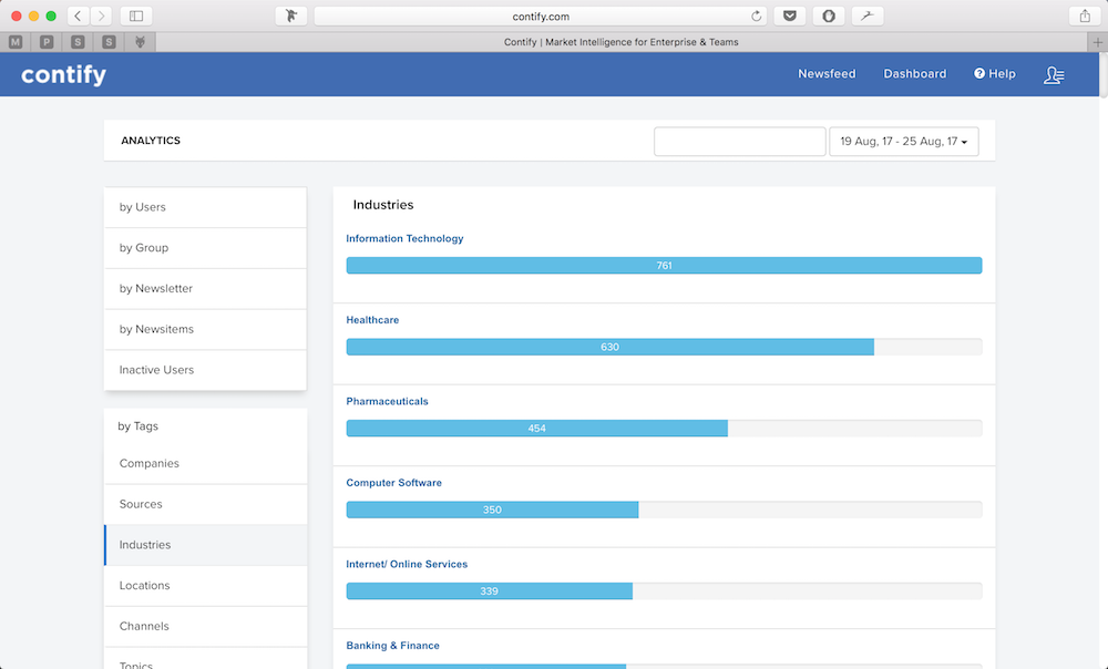 Contify analytics module to track how your company is using Contify and gauge ROI