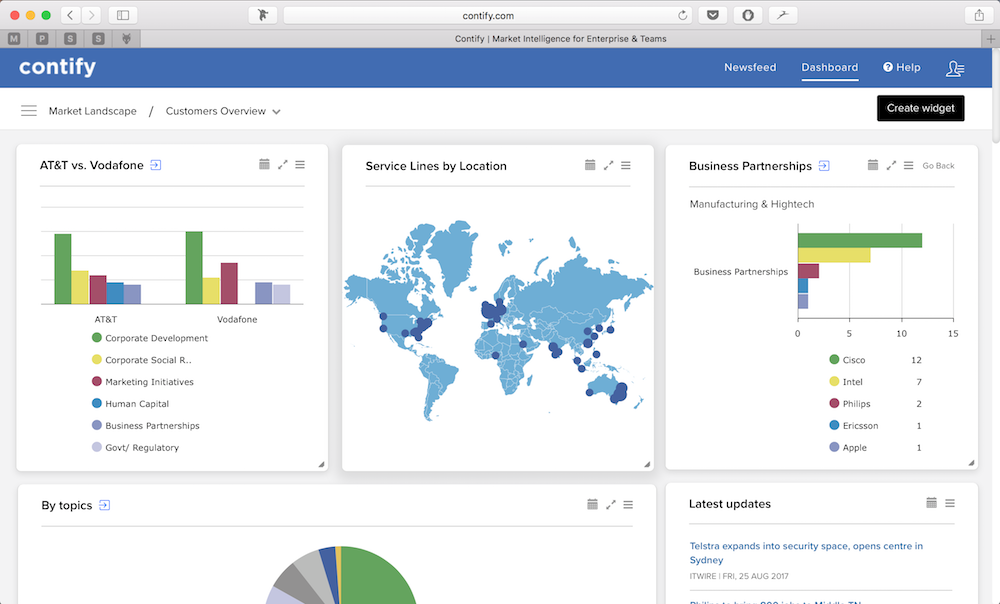 Contify dashboards for generating trends on your market, competitors, and industries